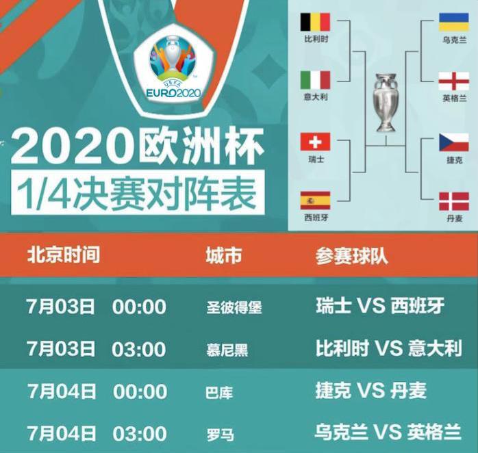 歐洲杯八強賽即將登場