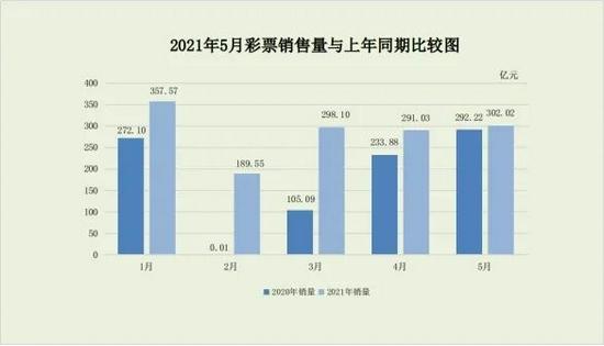 中國5月彩票銷售同比