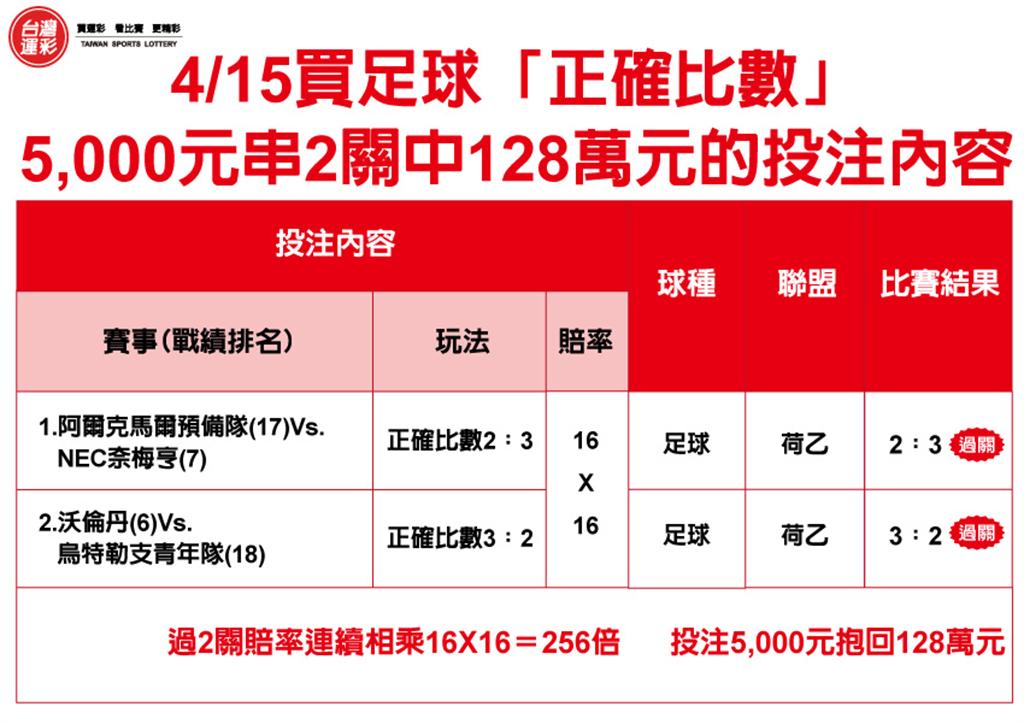 4月15日5000元串2關中153萬元
