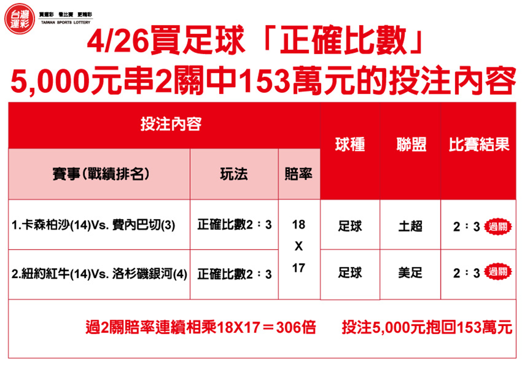 4月26日5000元串2關中153萬元
