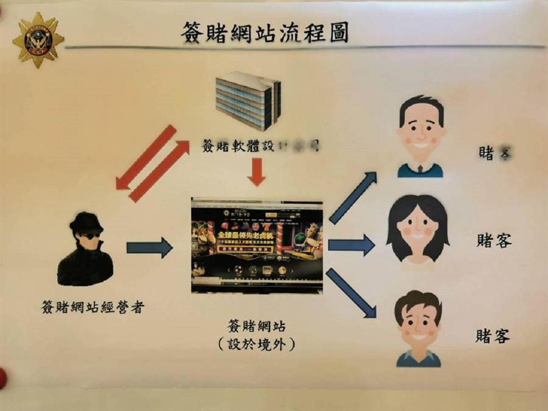 台男成立信息公司運營