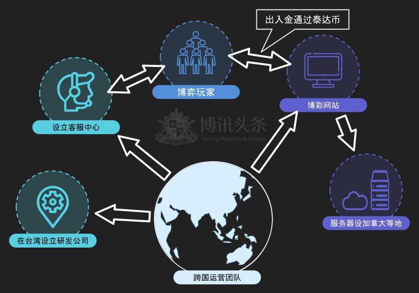台灣警方整理製作跨國博彩運營體系